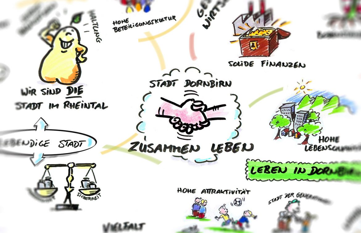 Graphic Recording Stadt Dornbirn