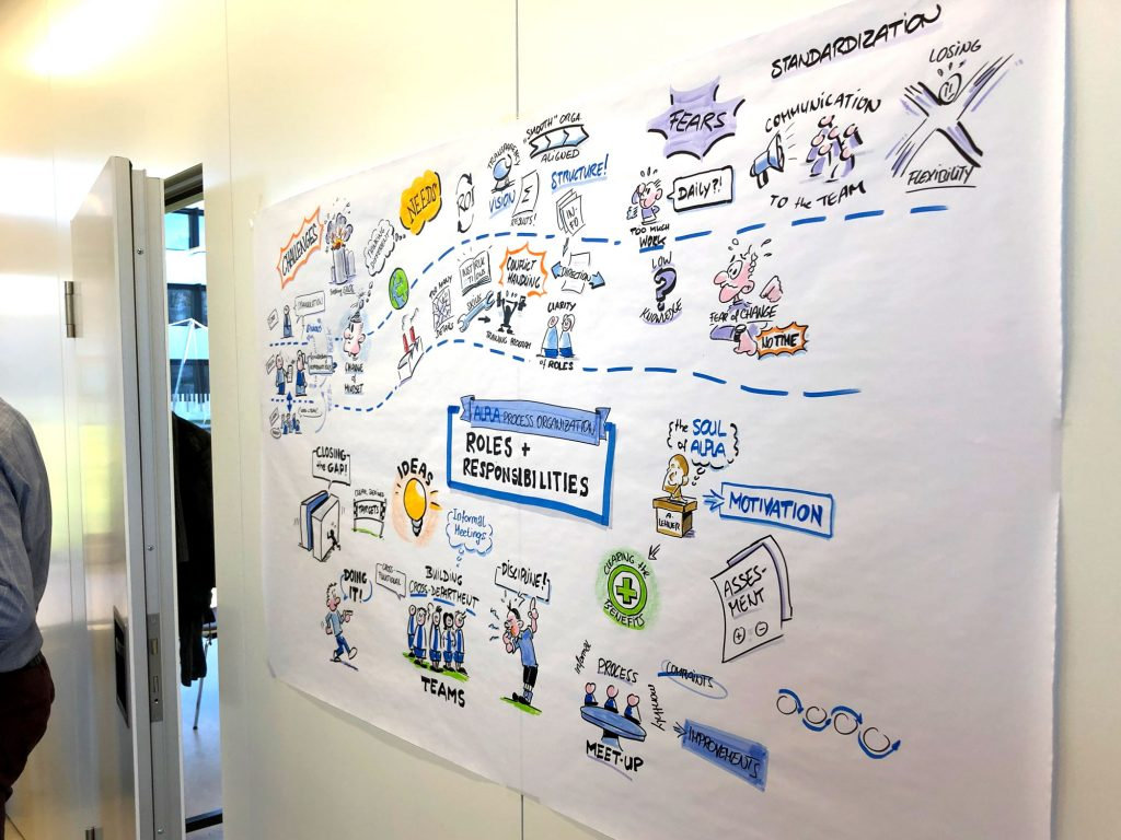 Visual Facilition prozess organisation